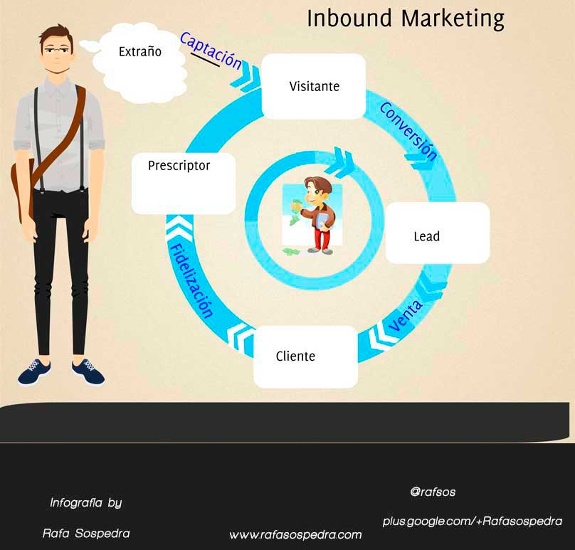 8 Principios básicos para una estrategia de Inbound Marketing