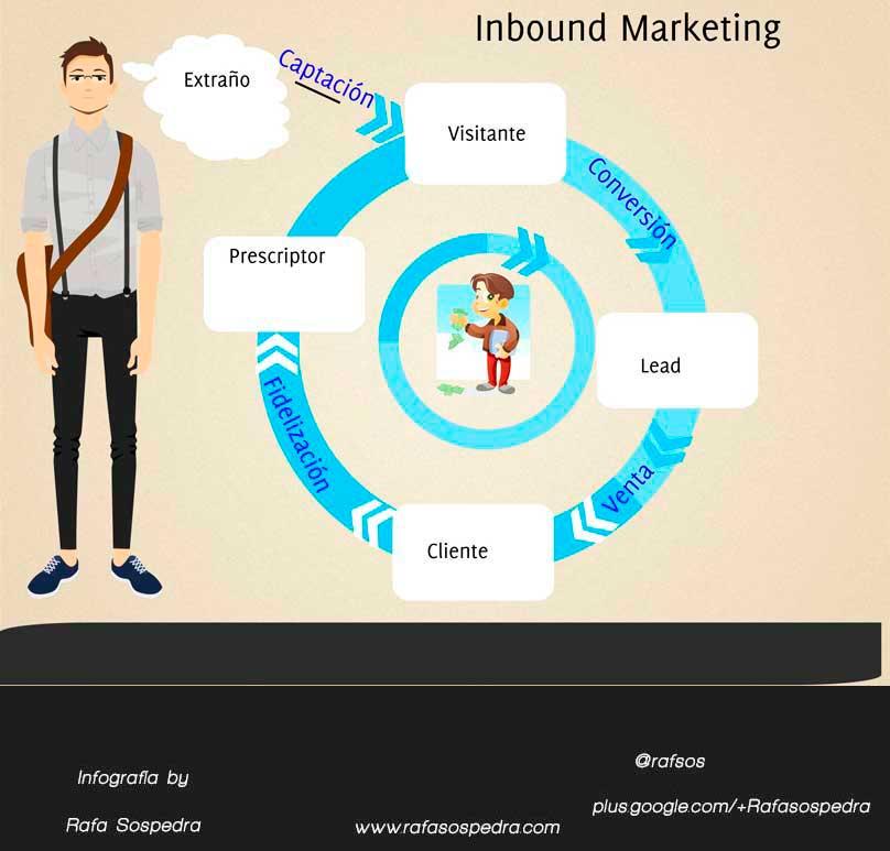8 Principios básicos para una estrategia de Inbound Marketing