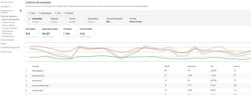 Análisis de búsqueda search console