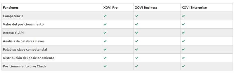 herramienta de palabras clave de Xovi Suite