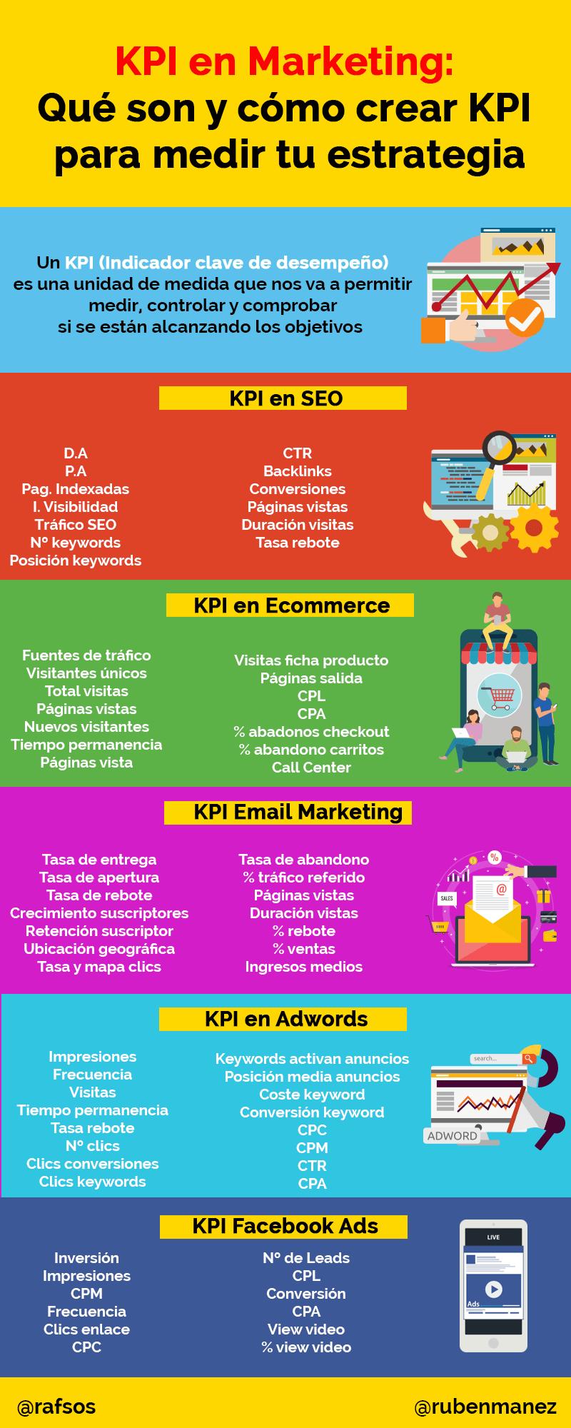 qu es un kpi en marketing ejemplo de los principales