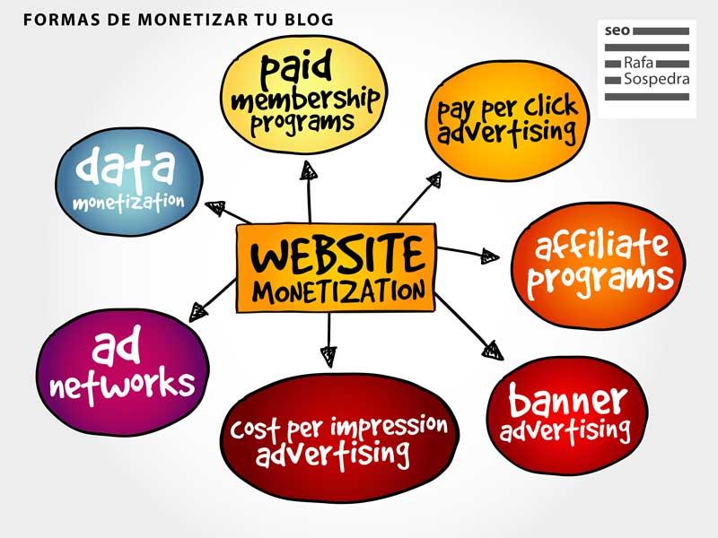 Formas de monetizar