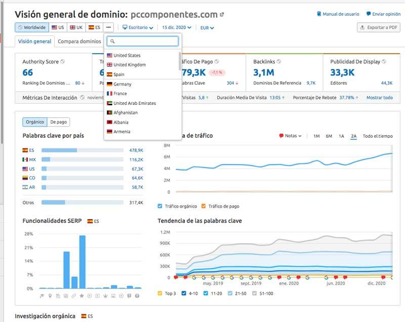 analisis dominio semrush