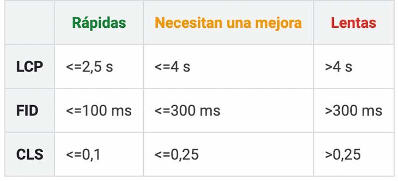 metricas wpo google